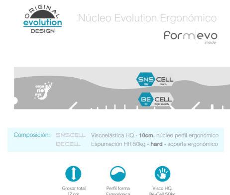 Núcleo Colchón Viscoelástico - Perfil Ergonómico Evolution de Viscoform - Ergonomik